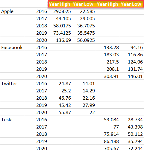 excel small multiples template