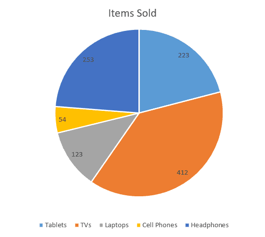 Pie chart with data labels
